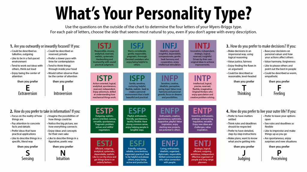Meyers Briggss Personality Types