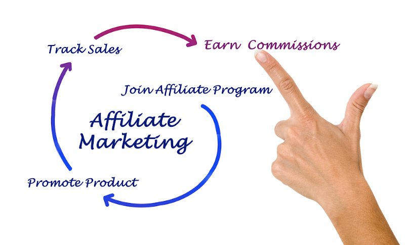 Do affiliate marketing when not sure what business to do